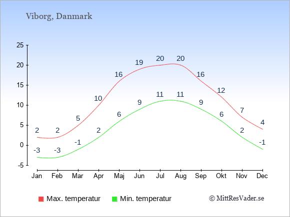 Genomsnittliga temperaturer i Viborg -natt och dag: Januari -3;2. Februari -3;2. Mars -1;5. April 2;10. Maj 6;16. Juni 9;19. Juli 11;20. Augusti 11;20. September 9;16. Oktober 6;12. November 2;7. December -1;4.