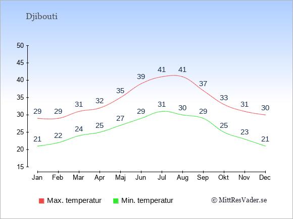 Temperaturer i Djibouti -dag och natt.