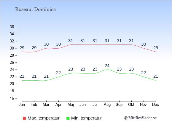 Genomsnittliga temperaturer på Dominica -natt och dag: Januari 21;29. Februari 21;29. Mars 21;30. April 22;30. Maj 23;31. Juni 23;31. Juli 23;31. Augusti 24;31. September 23;31. Oktober 23;31. November 22;30. December 21;29.
