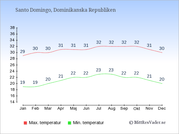 Temperaturer i Dominikanska Republiken -dag och natt.