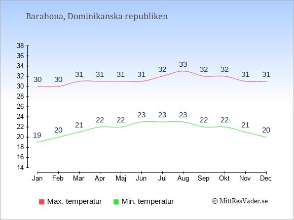Genomsnittliga temperaturer i Barahona -natt och dag: Januari 19;30. Februari 20;30. Mars 21;31. April 22;31. Maj 22;31. Juni 23;31. Juli 23;32. Augusti 23;33. September 22;32. Oktober 22;32. November 21;31. December 20;31.