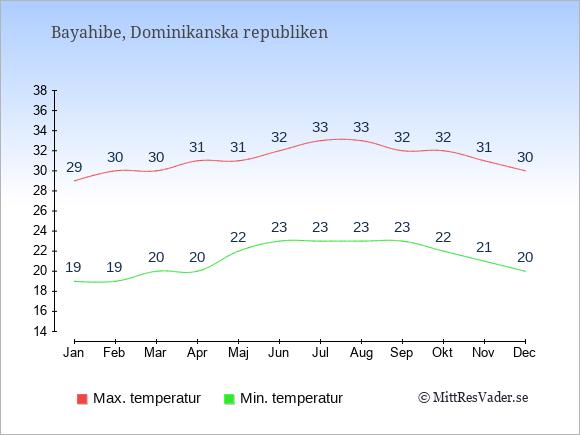 Genomsnittliga temperaturer i Bayahibe -natt och dag: Januari 19;29. Februari 19;30. Mars 20;30. April 20;31. Maj 22;31. Juni 23;32. Juli 23;33. Augusti 23;33. September 23;32. Oktober 22;32. November 21;31. December 20;30.