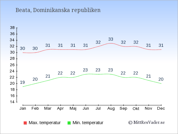 Genomsnittliga temperaturer på Beata -natt och dag: Januari 19;30. Februari 20;30. Mars 21;31. April 22;31. Maj 22;31. Juni 23;31. Juli 23;32. Augusti 23;33. September 22;32. Oktober 22;32. November 21;31. December 20;31.