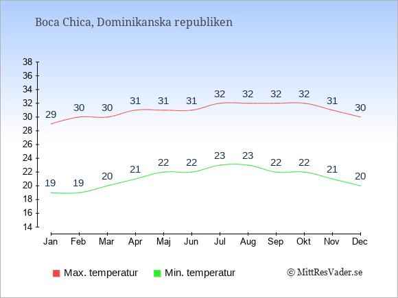 Genomsnittliga temperaturer i Boca Chica -natt och dag: Januari 19;29. Februari 19;30. Mars 20;30. April 21;31. Maj 22;31. Juni 22;31. Juli 23;32. Augusti 23;32. September 22;32. Oktober 22;32. November 21;31. December 20;30.