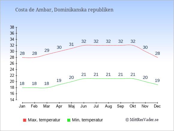 Genomsnittliga temperaturer i Costa de Ambar -natt och dag: Januari 18;28. Februari 18;28. Mars 18;29. April 19;30. Maj 20;31. Juni 21;32. Juli 21;32. Augusti 21;32. September 21;32. Oktober 21;32. November 20;30. December 19;28.