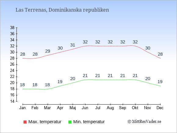 Genomsnittliga temperaturer i Las Terrenas -natt och dag: Januari 18;28. Februari 18;28. Mars 18;29. April 19;30. Maj 20;31. Juni 21;32. Juli 21;32. Augusti 21;32. September 21;32. Oktober 21;32. November 20;30. December 19;28.