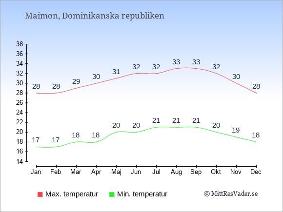 Genomsnittliga temperaturer i Maimon -natt och dag: Januari 17;28. Februari 17;28. Mars 18;29. April 18;30. Maj 20;31. Juni 20;32. Juli 21;32. Augusti 21;33. September 21;33. Oktober 20;32. November 19;30. December 18;28.