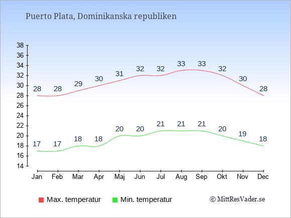 Genomsnittliga temperaturer i Puerto Plata -natt och dag: Januari 17;28. Februari 17;28. Mars 18;29. April 18;30. Maj 20;31. Juni 20;32. Juli 21;32. Augusti 21;33. September 21;33. Oktober 20;32. November 19;30. December 18;28.