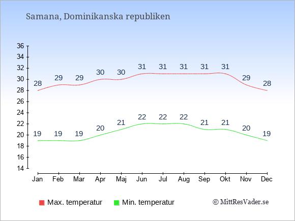 Genomsnittliga temperaturer i Samana -natt och dag: Januari 19;28. Februari 19;29. Mars 19;29. April 20;30. Maj 21;30. Juni 22;31. Juli 22;31. Augusti 22;31. September 21;31. Oktober 21;31. November 20;29. December 19;28.