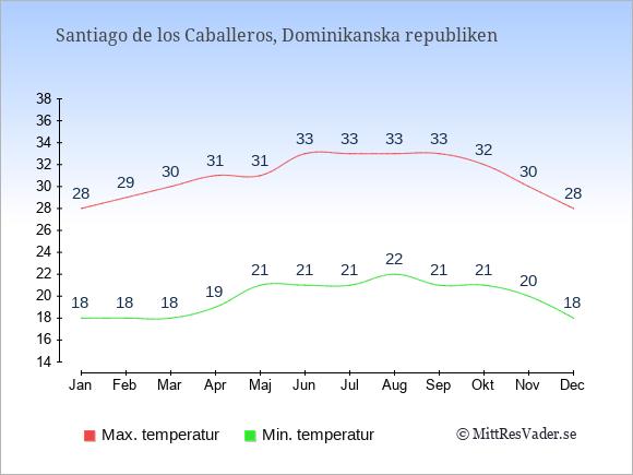 Genomsnittliga temperaturer i Santiago de los Caballeros -natt och dag: Januari 18;28. Februari 18;29. Mars 18;30. April 19;31. Maj 21;31. Juni 21;33. Juli 21;33. Augusti 22;33. September 21;33. Oktober 21;32. November 20;30. December 18;28.