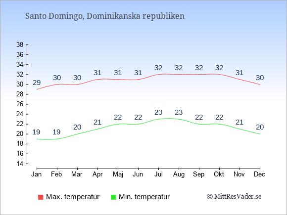Genomsnittliga temperaturer i Dominikanska republiken -natt och dag: Januari 19;29. Februari 19;30. Mars 20;30. April 21;31. Maj 22;31. Juni 22;31. Juli 23;32. Augusti 23;32. September 22;32. Oktober 22;32. November 21;31. December 20;30.