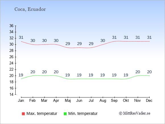 Temperaturer i Coca -dag och natt.