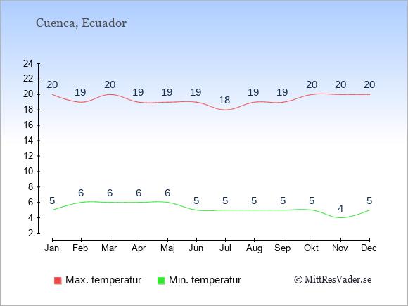 Genomsnittliga temperaturer i Cuenca -natt och dag: Januari 5;20. Februari 6;19. Mars 6;20. April 6;19. Maj 6;19. Juni 5;19. Juli 5;18. Augusti 5;19. September 5;19. Oktober 5;20. November 4;20. December 5;20.