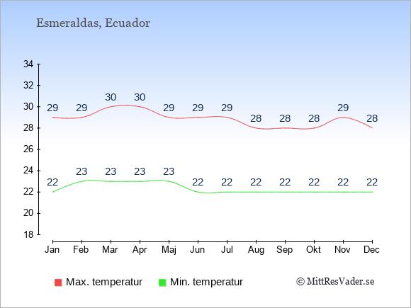 Temperaturer i Esmeraldas -dag och natt.