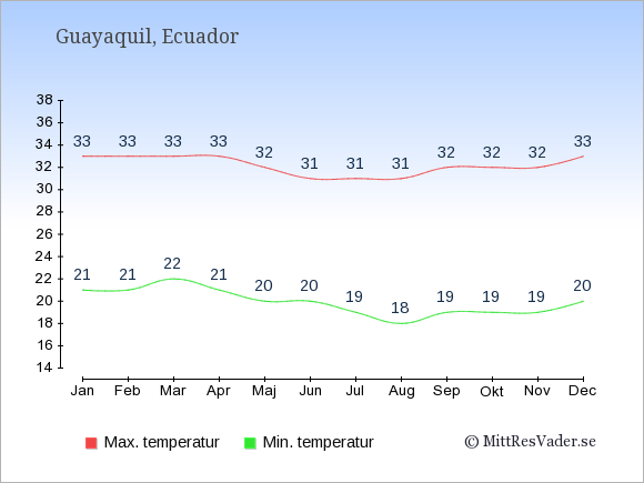 Genomsnittliga temperaturer i Guayaquil -natt och dag: Januari 21;33. Februari 21;33. Mars 22;33. April 21;33. Maj 20;32. Juni 20;31. Juli 19;31. Augusti 18;31. September 19;32. Oktober 19;32. November 19;32. December 20;33.