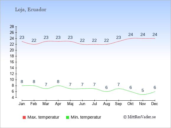 Genomsnittliga temperaturer i Loja -natt och dag: Januari 8;23. Februari 8;22. Mars 7;23. April 8;23. Maj 7;23. Juni 7;22. Juli 7;22. Augusti 6;22. September 7;23. Oktober 6;24. November 5;24. December 6;24.