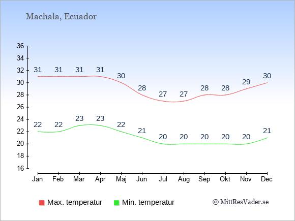Genomsnittliga temperaturer i Machala -natt och dag: Januari 22;31. Februari 22;31. Mars 23;31. April 23;31. Maj 22;30. Juni 21;28. Juli 20;27. Augusti 20;27. September 20;28. Oktober 20;28. November 20;29. December 21;30.