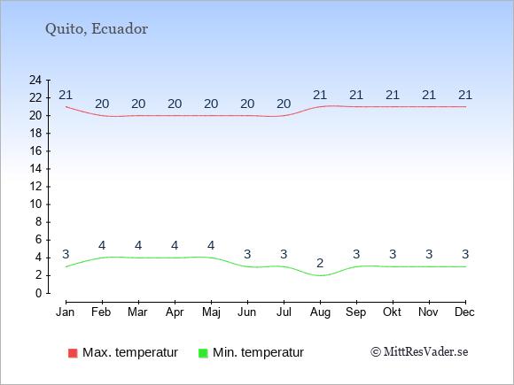 Genomsnittliga temperaturer i Ecuador -natt och dag: Januari 3;21. Februari 4;20. Mars 4;20. April 4;20. Maj 4;20. Juni 3;20. Juli 3;20. Augusti 2;21. September 3;21. Oktober 3;21. November 3;21. December 3;21.