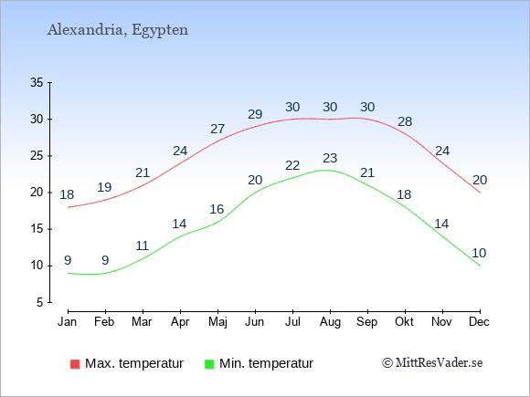 Genomsnittliga temperaturer i Alexandria -natt och dag: Januari 9;18. Februari 9;19. Mars 11;21. April 14;24. Maj 16;27. Juni 20;29. Juli 22;30. Augusti 23;30. September 21;30. Oktober 18;28. November 14;24. December 10;20.