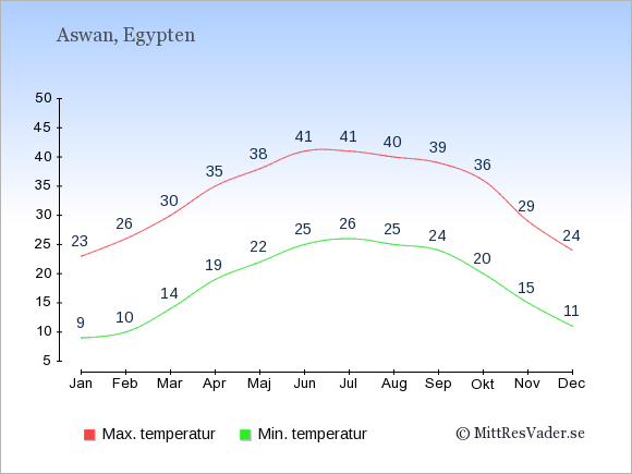 Genomsnittliga temperaturer i Aswan -natt och dag: Januari 9;23. Februari 10;26. Mars 14;30. April 19;35. Maj 22;38. Juni 25;41. Juli 26;41. Augusti 25;40. September 24;39. Oktober 20;36. November 15;29. December 11;24.