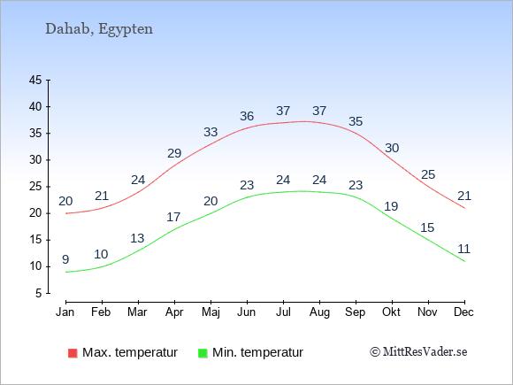 Genomsnittliga temperaturer i Dahab -natt och dag: Januari 9;20. Februari 10;21. Mars 13;24. April 17;29. Maj 20;33. Juni 23;36. Juli 24;37. Augusti 24;37. September 23;35. Oktober 19;30. November 15;25. December 11;21.