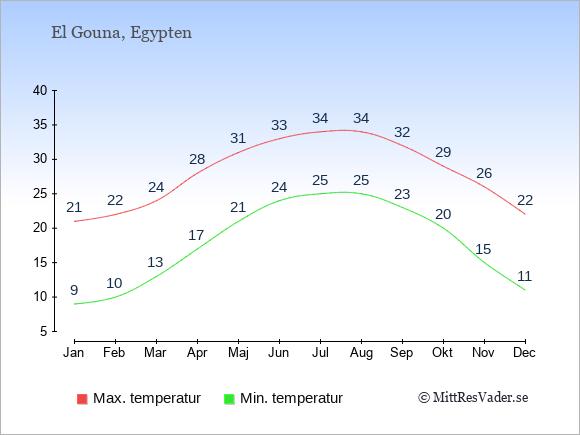 Genomsnittliga temperaturer i El Gouna -natt och dag: Januari 9;21. Februari 10;22. Mars 13;24. April 17;28. Maj 21;31. Juni 24;33. Juli 25;34. Augusti 25;34. September 23;32. Oktober 20;29. November 15;26. December 11;22.