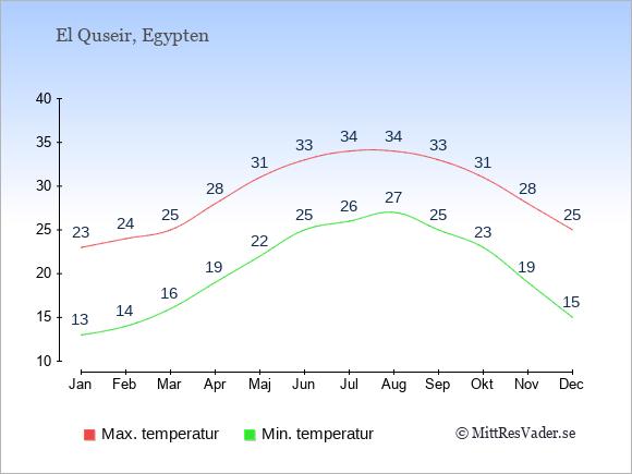 Genomsnittliga temperaturer i El Quseir -natt och dag: Januari 13;23. Februari 14;24. Mars 16;25. April 19;28. Maj 22;31. Juni 25;33. Juli 26;34. Augusti 27;34. September 25;33. Oktober 23;31. November 19;28. December 15;25.