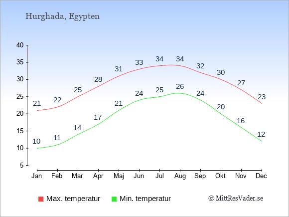 Genomsnittliga temperaturer i Hurghada -natt och dag: Januari 10;21. Februari 11;22. Mars 14;25. April 17;28. Maj 21;31. Juni 24;33. Juli 25;34. Augusti 26;34. September 24;32. Oktober 20;30. November 16;27. December 12;23.