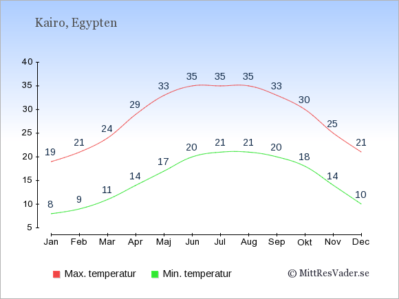Genomsnittliga temperaturer i Egypten -natt och dag: Januari 8;19. Februari 9;21. Mars 11;24. April 14;29. Maj 17;33. Juni 20;35. Juli 21;35. Augusti 21;35. September 20;33. Oktober 18;30. November 14;25. December 10;21.