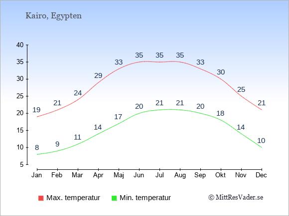 Temperaturer i Egypten -dag och natt.
