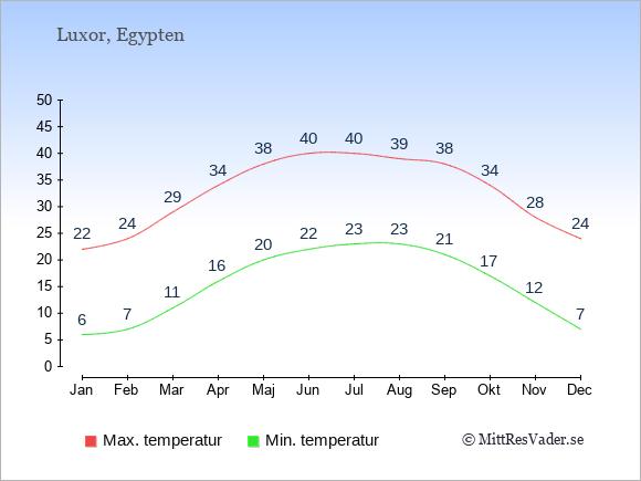 Genomsnittliga temperaturer i Luxor -natt och dag: Januari 6;22. Februari 7;24. Mars 11;29. April 16;34. Maj 20;38. Juni 22;40. Juli 23;40. Augusti 23;39. September 21;38. Oktober 17;34. November 12;28. December 7;24.