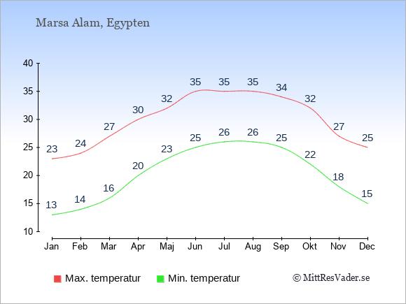 Genomsnittliga temperaturer i Marsa Alam -natt och dag: Januari 13;23. Februari 14;24. Mars 16;27. April 20;30. Maj 23;32. Juni 25;35. Juli 26;35. Augusti 26;35. September 25;34. Oktober 22;32. November 18;27. December 15;25.