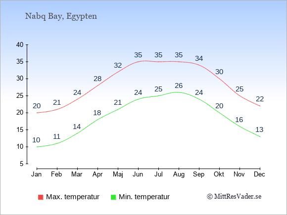 Genomsnittliga temperaturer i Nabq Bay -natt och dag: Januari 10;20. Februari 11;21. Mars 14;24. April 18;28. Maj 21;32. Juni 24;35. Juli 25;35. Augusti 26;35. September 24;34. Oktober 20;30. November 16;25. December 13;22.