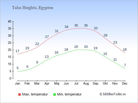 Genomsnittliga temperaturer i Taba Heights -natt och dag: Januari 5;17. Februari 6;19. Mars 9;22. April 13;27. Maj 16;31. Juni 18;34. Juli 20;35. Augusti 20;35. September 19;33. Oktober 15;28. November 11;23. December 7;18.