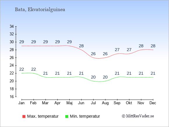 Genomsnittliga temperaturer i Bata -natt och dag: Januari 22;29. Februari 22;29. Mars 21;29. April 21;29. Maj 21;29. Juni 21;28. Juli 20;26. Augusti 20;26. September 21;27. Oktober 21;27. November 21;28. December 21;28.