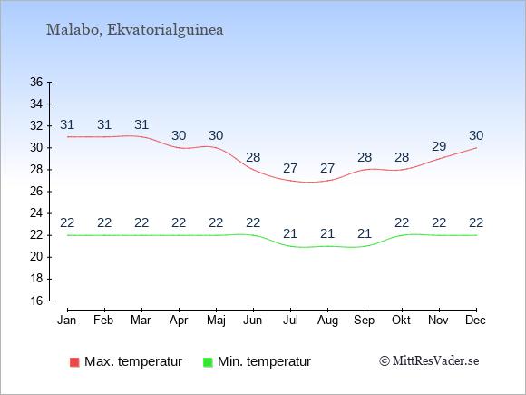 Genomsnittliga temperaturer i Malabo -natt och dag: Januari 22;31. Februari 22;31. Mars 22;31. April 22;30. Maj 22;30. Juni 22;28. Juli 21;27. Augusti 21;27. September 21;28. Oktober 22;28. November 22;29. December 22;30.