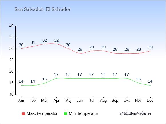 Temperaturer i San Salvador -dag och natt.