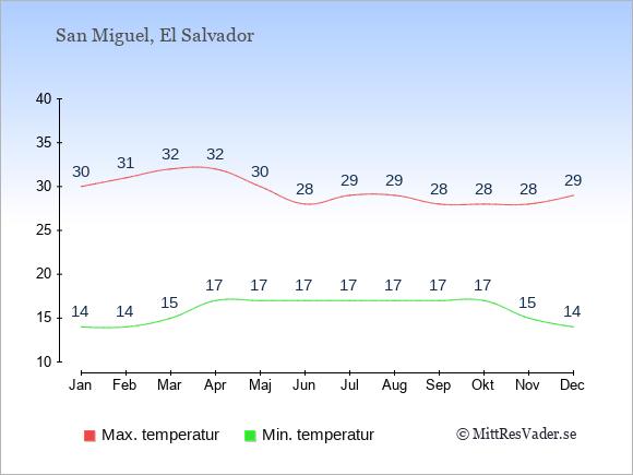 Genomsnittliga temperaturer i San Miguel -natt och dag: Januari 14;30. Februari 14;31. Mars 15;32. April 17;32. Maj 17;30. Juni 17;28. Juli 17;29. Augusti 17;29. September 17;28. Oktober 17;28. November 15;28. December 14;29.