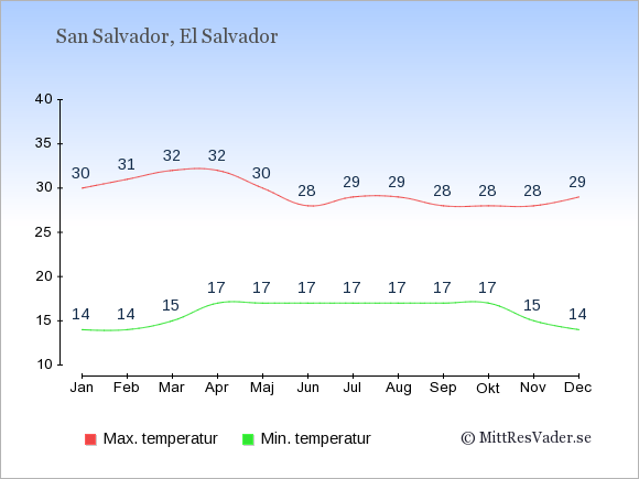 Genomsnittliga temperaturer i El Salvador -natt och dag: Januari 14;30. Februari 14;31. Mars 15;32. April 17;32. Maj 17;30. Juni 17;28. Juli 17;29. Augusti 17;29. September 17;28. Oktober 17;28. November 15;28. December 14;29.