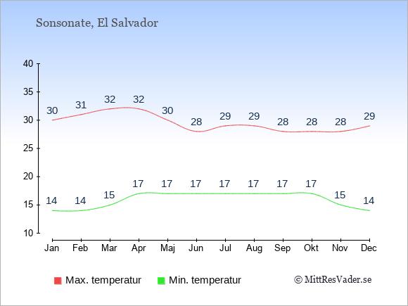 Genomsnittliga temperaturer i Sonsonate -natt och dag: Januari 14;30. Februari 14;31. Mars 15;32. April 17;32. Maj 17;30. Juni 17;28. Juli 17;29. Augusti 17;29. September 17;28. Oktober 17;28. November 15;28. December 14;29.