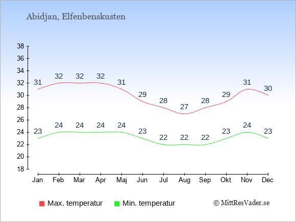Genomsnittliga temperaturer i Abidjan -natt och dag: Januari 23;31. Februari 24;32. Mars 24;32. April 24;32. Maj 24;31. Juni 23;29. Juli 22;28. Augusti 22;27. September 22;28. Oktober 23;29. November 24;31. December 23;30.