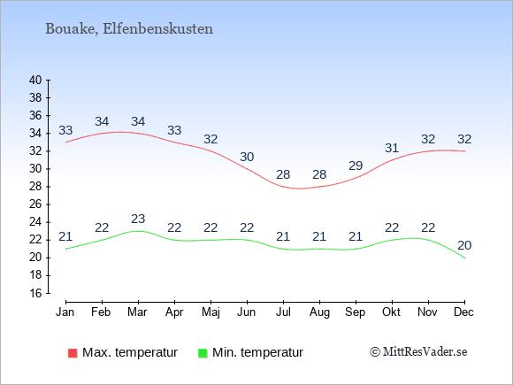 Genomsnittliga temperaturer i Bouake -natt och dag: Januari 21;33. Februari 22;34. Mars 23;34. April 22;33. Maj 22;32. Juni 22;30. Juli 21;28. Augusti 21;28. September 21;29. Oktober 22;31. November 22;32. December 20;32.