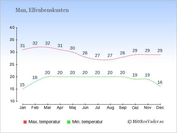 Genomsnittliga temperaturer i Man -natt och dag: Januari 15;31. Februari 18;32. Mars 20;32. April 20;31. Maj 20;30. Juni 20;28. Juli 20;27. Augusti 20;27. September 20;28. Oktober 19;29. November 19;29. December 16;29.