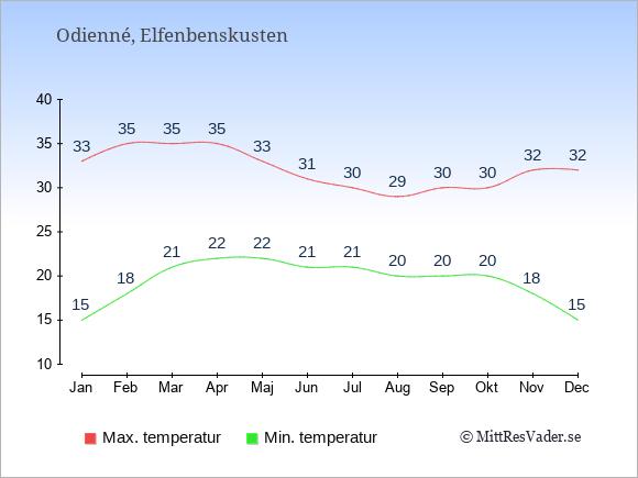 Genomsnittliga temperaturer i Odienné -natt och dag: Januari 15;33. Februari 18;35. Mars 21;35. April 22;35. Maj 22;33. Juni 21;31. Juli 21;30. Augusti 20;29. September 20;30. Oktober 20;30. November 18;32. December 15;32.