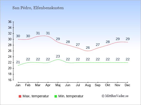Genomsnittliga temperaturer i San Pédro -natt och dag: Januari 21;30. Februari 22;30. Mars 22;31. April 22;31. Maj 23;29. Juni 22;28. Juli 22;27. Augusti 22;26. September 22;27. Oktober 22;28. November 22;29. December 22;29.