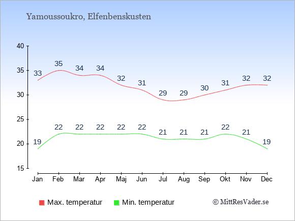Temperaturer i Elfenbenskusten -dag och natt.