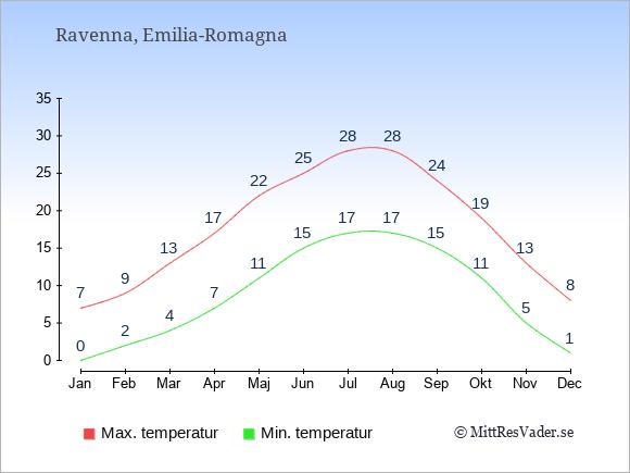 Temperaturer i Ravenna -dag och natt.