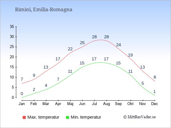 Genomsnittliga temperaturer i Rimini -natt och dag: Januari 0;7. Februari 2;9. Mars 4;13. April 7;17. Maj 11;22. Juni 15;25. Juli 17;28. Augusti 17;28. September 15;24. Oktober 11;19. November 5;13. December 1;8.