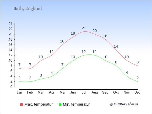 Temperaturer i Bath -dag och natt.