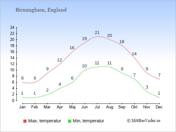 Genomsnittliga temperaturer i Birmingham -natt och dag: Januari 1;6. Februari 1;6. Mars 2;9. April 4;12. Maj 6;16. Juni 10;19. Juli 11;21. Augusti 11;20. September 9;18. Oktober 7;14. November 3;9. December 1;7.
